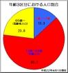 年齢3区分における人口割合