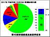 第48回衆議院議員総選挙結果